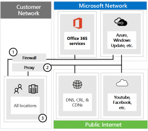 Managing Office 365 endpoints